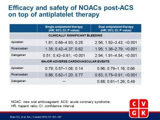 Meta-Analysis of the Safety and Efficacy of the Oral Anticoagulant Agents (Apixaban, Rivaroxaban, Dabigatran) in Patients With Acute Coronary Syndrome