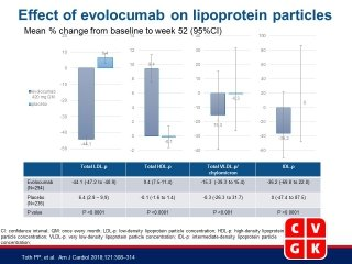 Effect of Evolocumab on Lipoprotein Particles