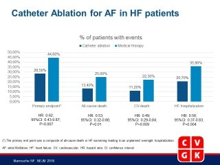 Catheter Ablation for Atrial Fibrillation with Heart Failure