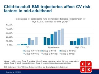 Distinct child-to-adult body mass index trajectories are associated with different levels of adult cardiometabolic risk