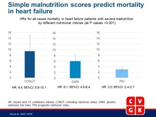 Prevalence and Prognostic Significance of Malnutrition Using 3 Scoring Systems Among Outpatients With Heart Failure. A Comparison With Body Mass Index