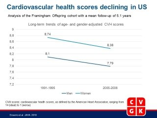 Twenty-Year Trends in the American Heart Association Cardiovascular Health Score and Impact on Subclinical and Clinical Cardiovascular Disease: The Framingham Offspring Study