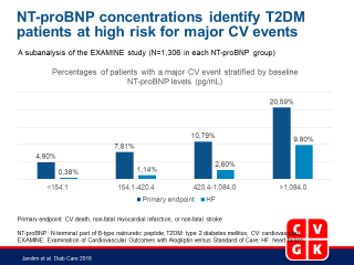 Serial Measurement of Natriuretic Peptides and Cardiovascular Outcomes in Patients With Type 2 Diabetes Mellitus in the EXAMINE Trial