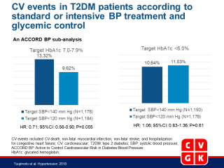 Benefits of Intensive Blood Pressure Treatment in Patients With Type 2 Diabetes Mellitus Receiving Standard but Not Intensive Glycemic Control
