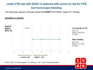 Apixaban to Prevent Venous Thromboembolism in Patients with Cancer