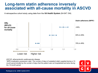 Association of Statin Adherence With Mortality in Patients With Atherosclerotic Cardiovascular Disease