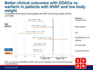 Direct Oral Anticoagulants in Patients With Nonvalvular Atrial Fibrillation and Low Body Weight