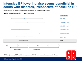 Effects of Blood Pressure Lowering on Clinical Outcomes According to Baseline Blood Pressure and Cardiovascular Risk in Patients With Type 2 Diabetes Mellitus.