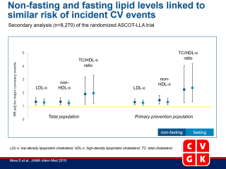 Association of Nonfasting vs Fasting Lipid Levels With Risk of Major Coronary Events in the Anglo-Scandinavian Cardiac Outcomes Trial–Lipid Lowering Arm