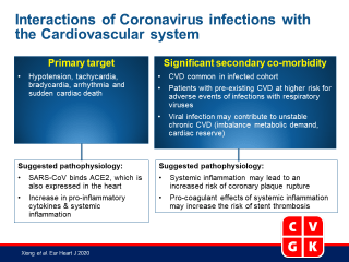 Coronaviruses and the cardiovascular system: acute and long-term implications